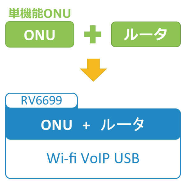 RV6699機能