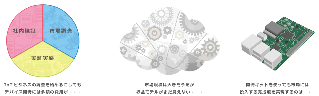 IoTのODMトライアルデバイス ジェイワンのご紹介