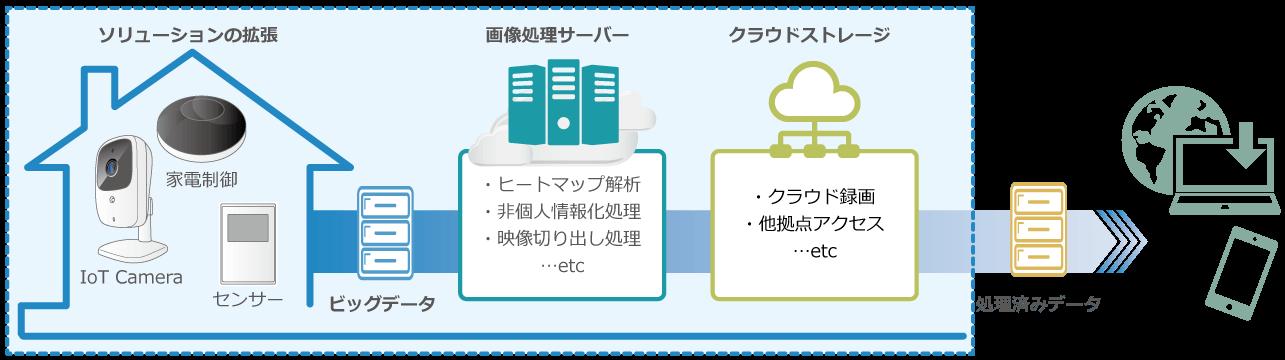 ジェイワン製品の利用例(課金サービスモデル)