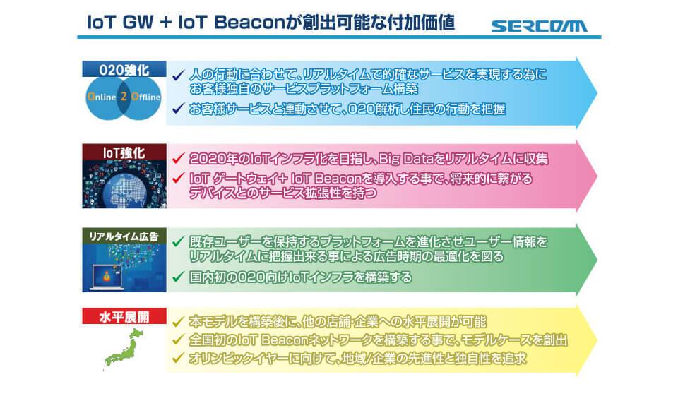 IoTGW+IoTBeaconが創出可能な付加価値