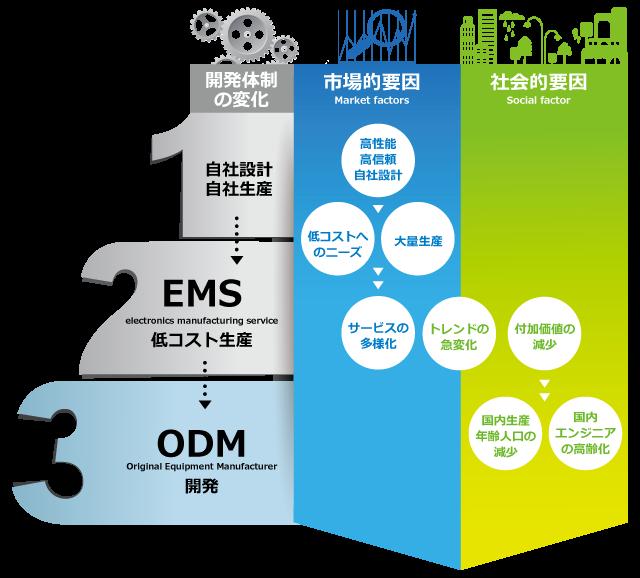 製品開発の最先端であるODM