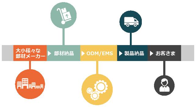 ODMの購買力によるコストメリット