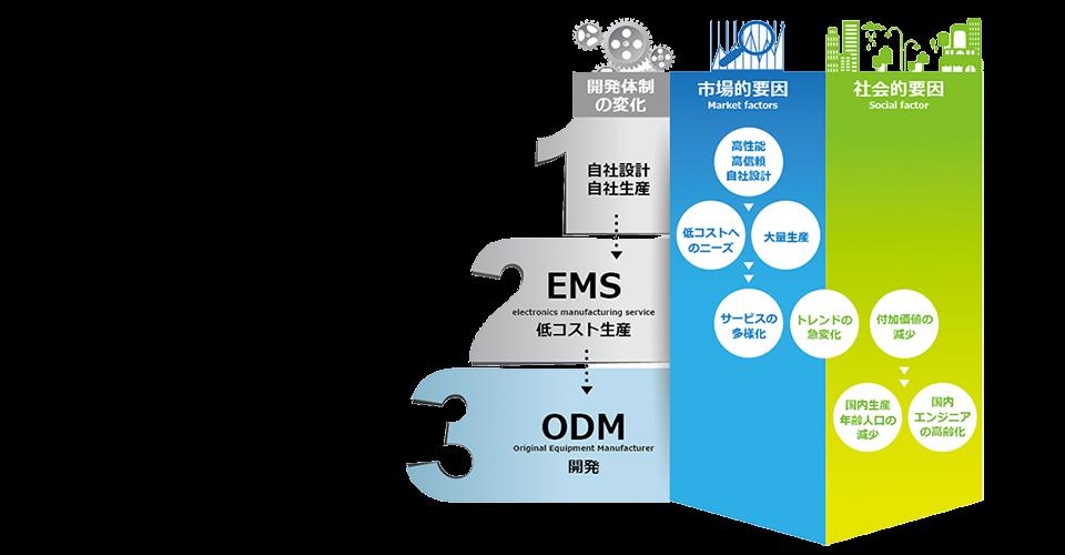 製品開発の最先端であるODMのご提案