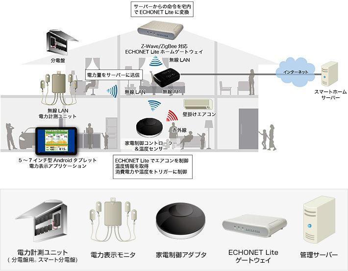 スマートホームを実現するために必要なデバイス